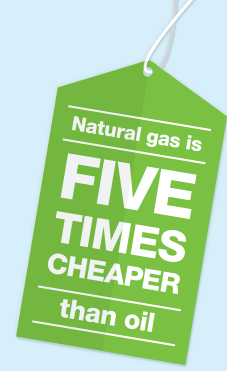 Natural gas is Five Times Cheaper than oil.